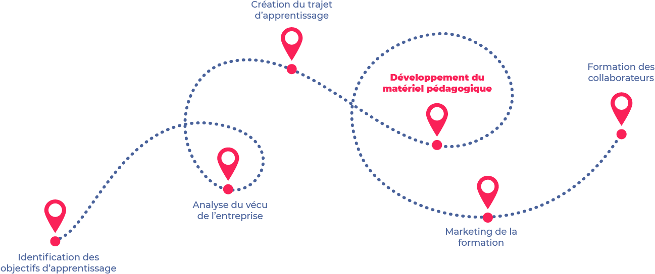 creation-materiel-pedagogique