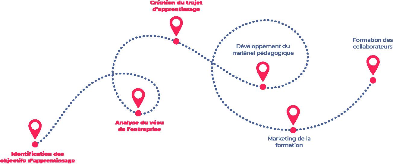 design pedagogique