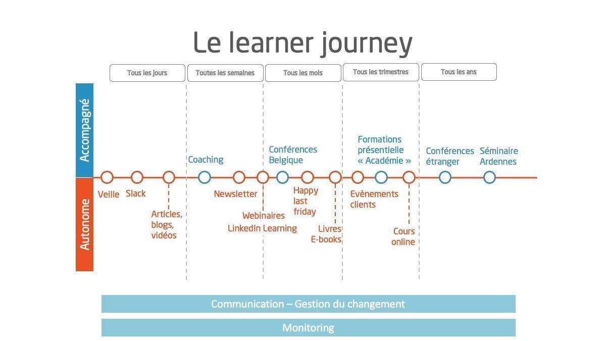 Le learner journey